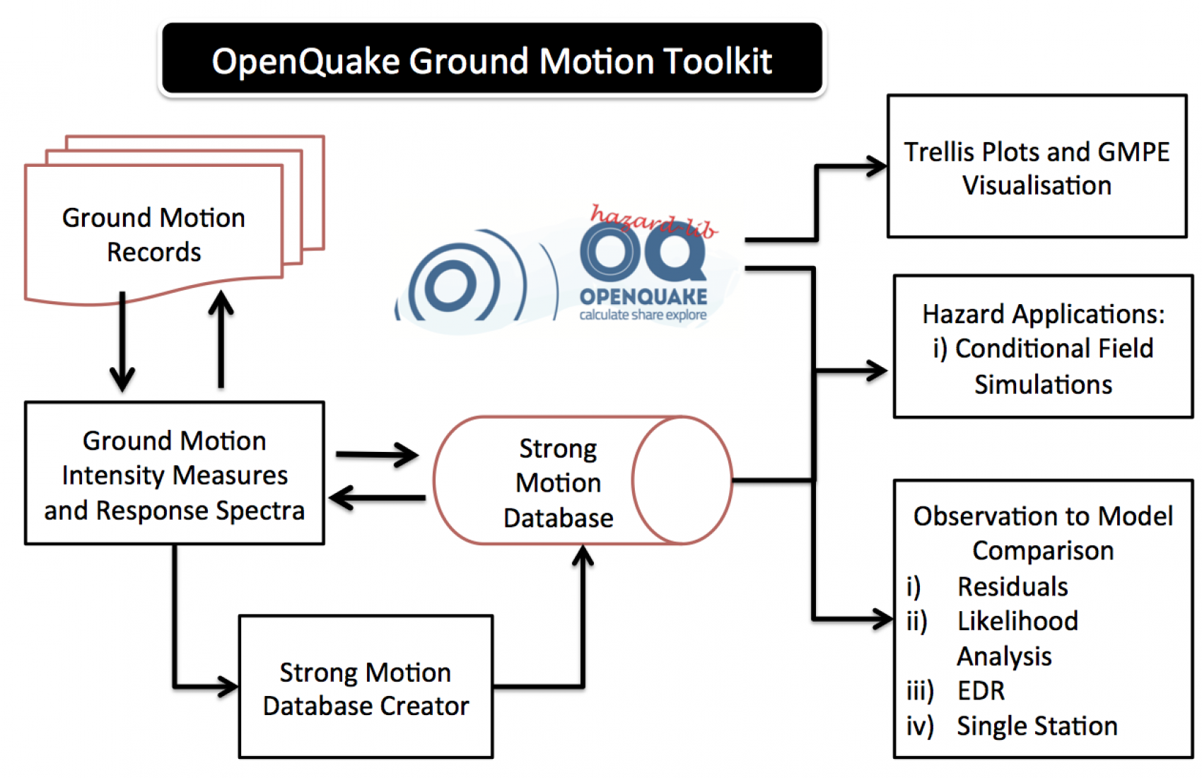 OpenQuake Ground Motion Toolkit